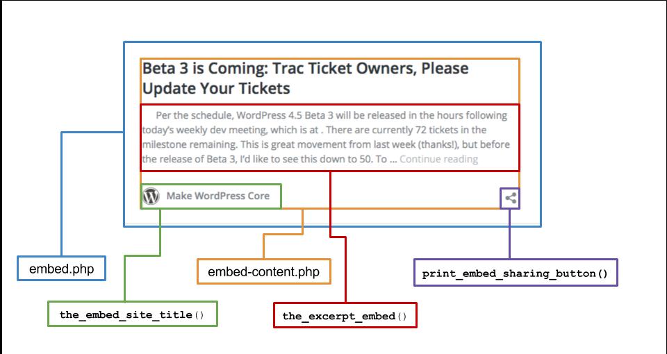WordPress4.5 embed